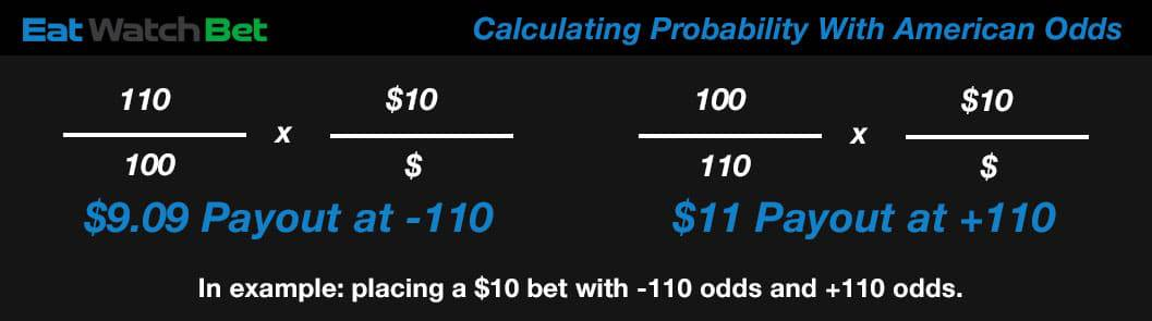 calculating payout using american odds