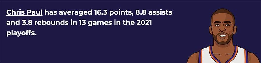 chris paul 2021 nba mvp odds