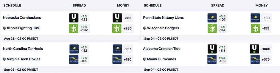 how to bet college football spreads and totals